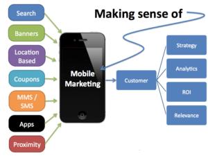 Ways Of marketing through phone